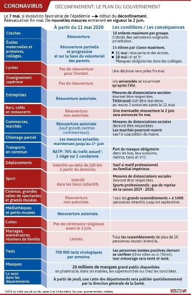 Covid 19 Le Plan De Deconfinement Du Gouvernement En Resume